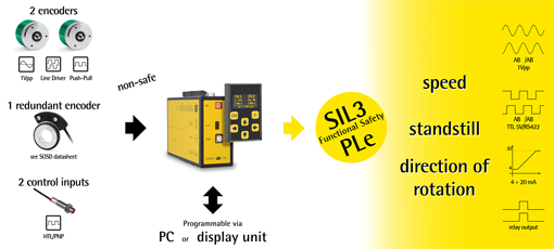 SIL3/PLe Safety Controller