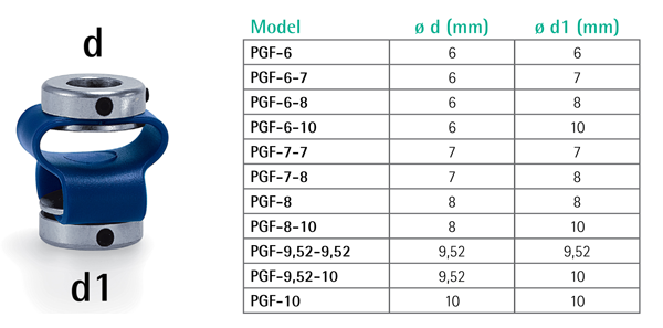 PGF bore sizes